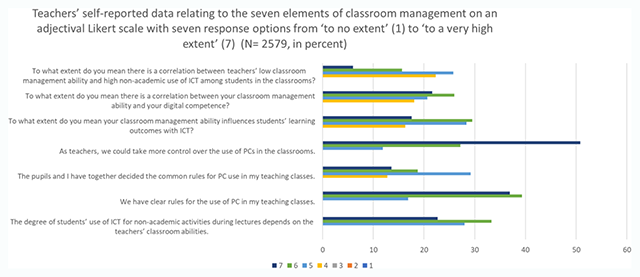 The Relationship Between Teachers' Perceived Classroom Management