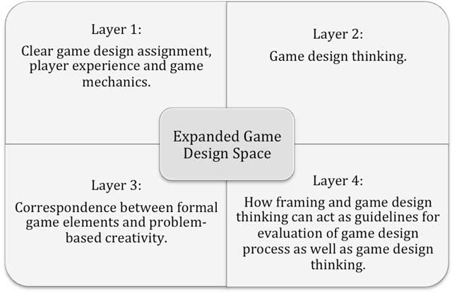 Overview Of Expanded Game Designe